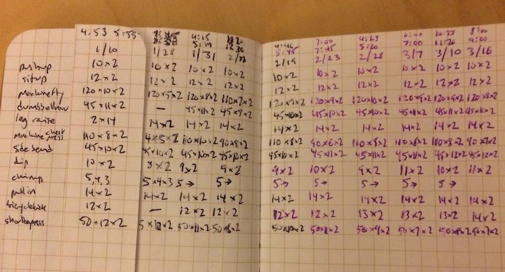 Workout journal formatting